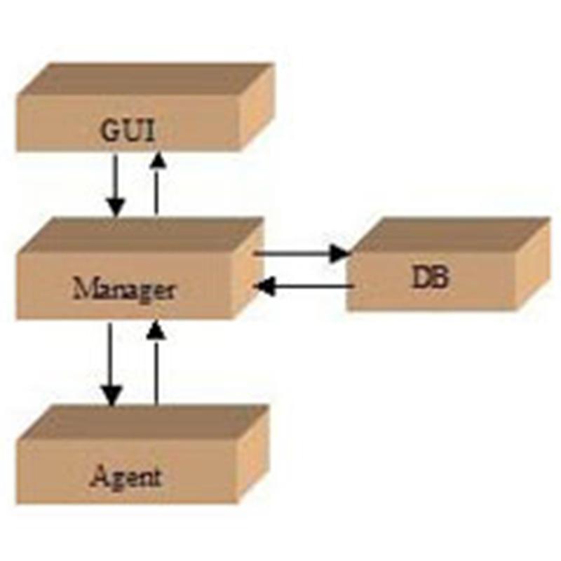 ZXONM E300网元级/子网级管理系统